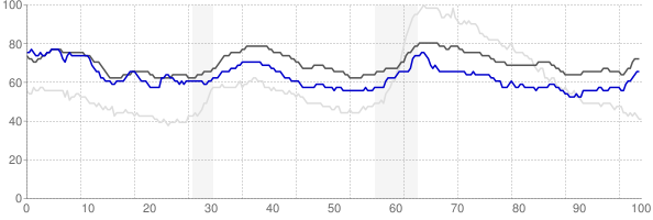 Fairbanks, Alaska monthly unemployment rate chart